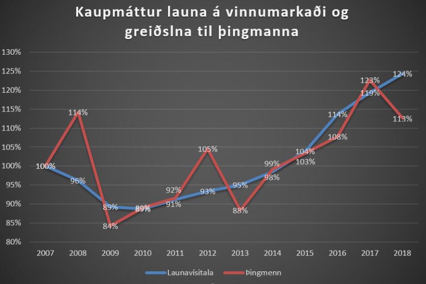 Kaupmáttur þinggreiðslna