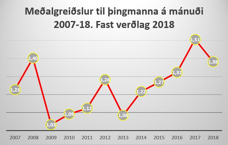 Meðalgreiðslur til þingmanna á mánuði 2007-18