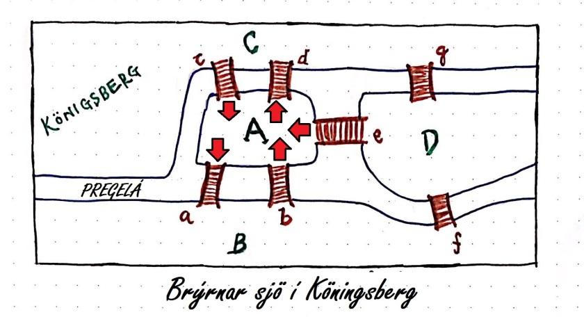 Brýrnar í Köningsberg A
