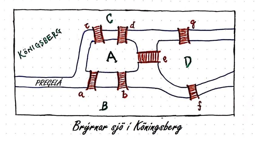 Brýrnar í Köningsberg