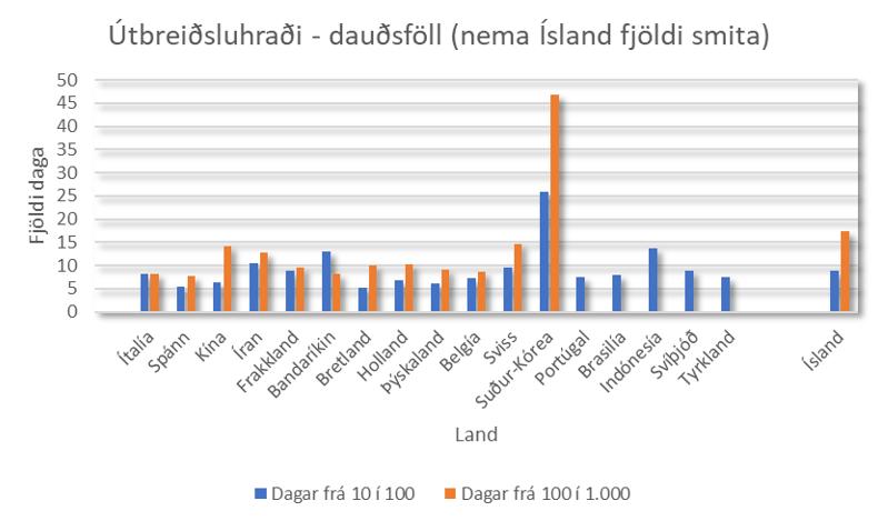 Dauðsföll 2