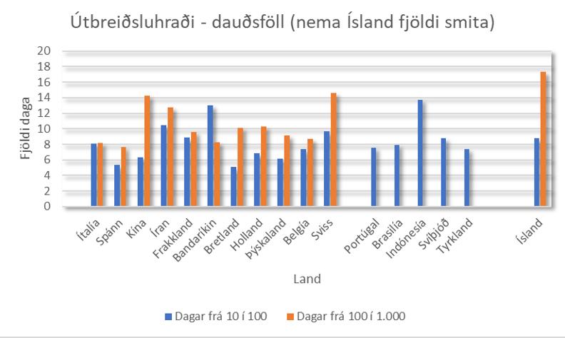Dauðsföll 3