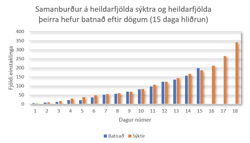 Sýktir vs batnað