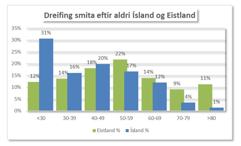 Ísland Eistland 1