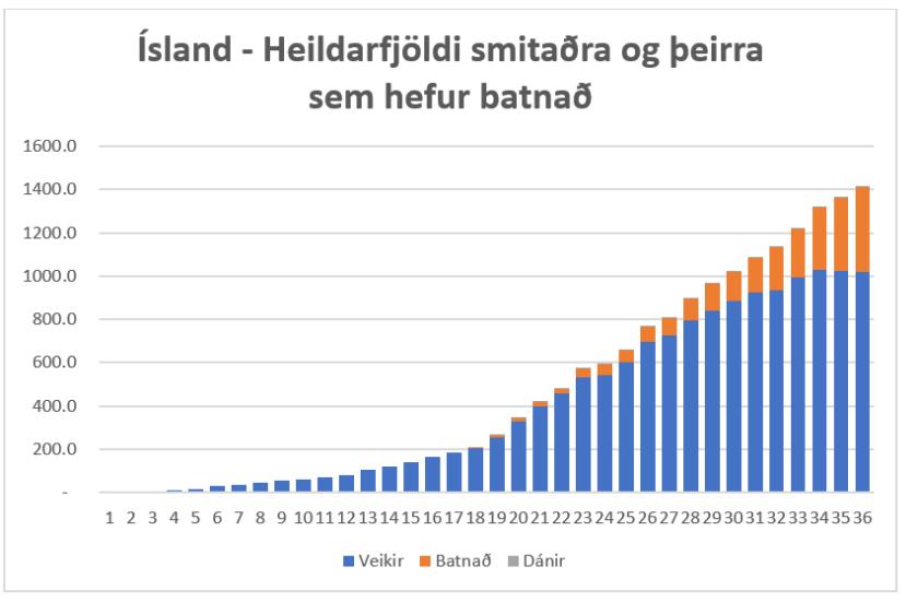 Ísland smitaðir