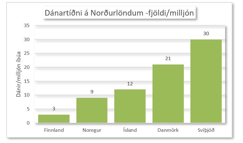 Dánartíðni 1