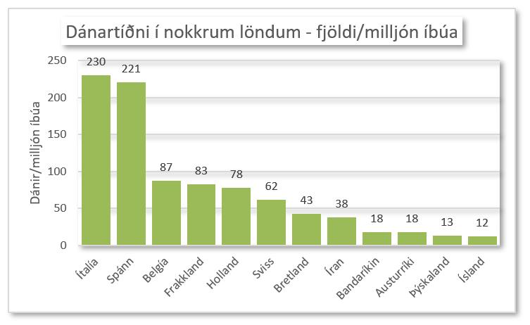 Dánartíðni 3