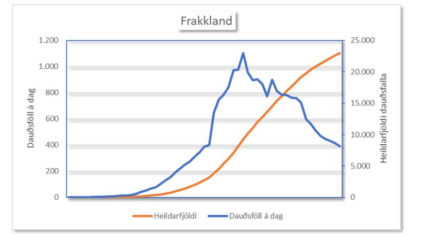 Frakkland 28.4