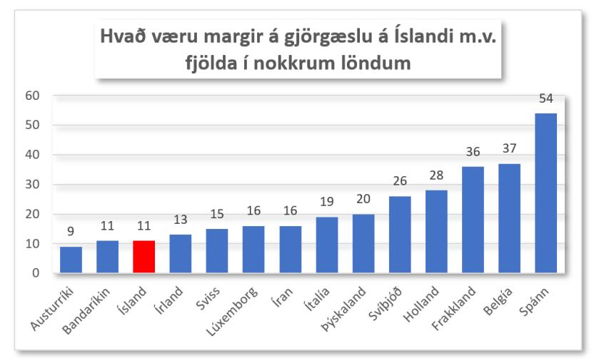 Gjörgæsla mv aðrar þjóðir
