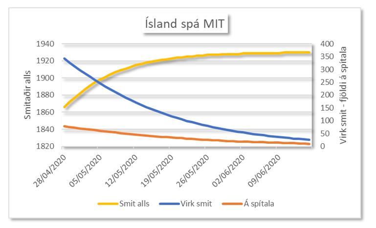MIT Íslands spá