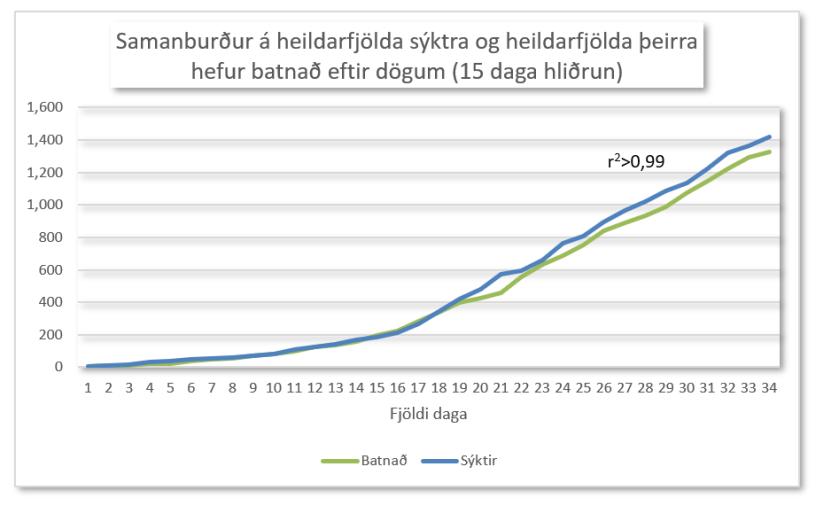 Sýktir og batnað 18.4