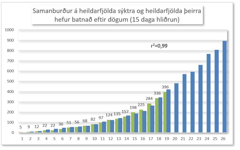 Sýktir og batnaðir
